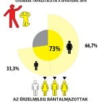 infografika érzelmi bántalmazásról