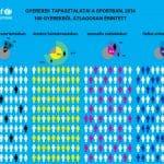 infografika összes bántalmazásról