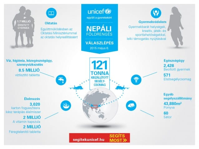 NEPAL_Infographic_Supplies-Ver2_08.05.15-01_hu