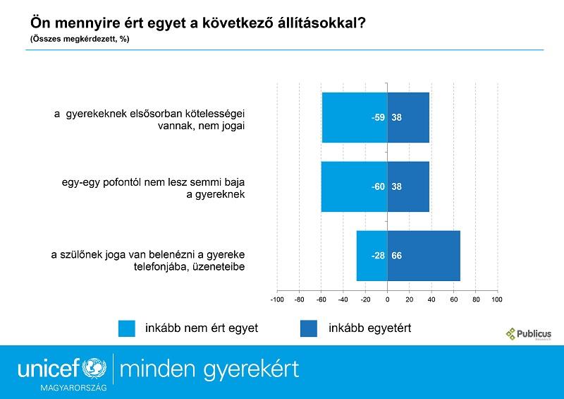 UNICEF kutatás grafikon - gyermekbántalmazás